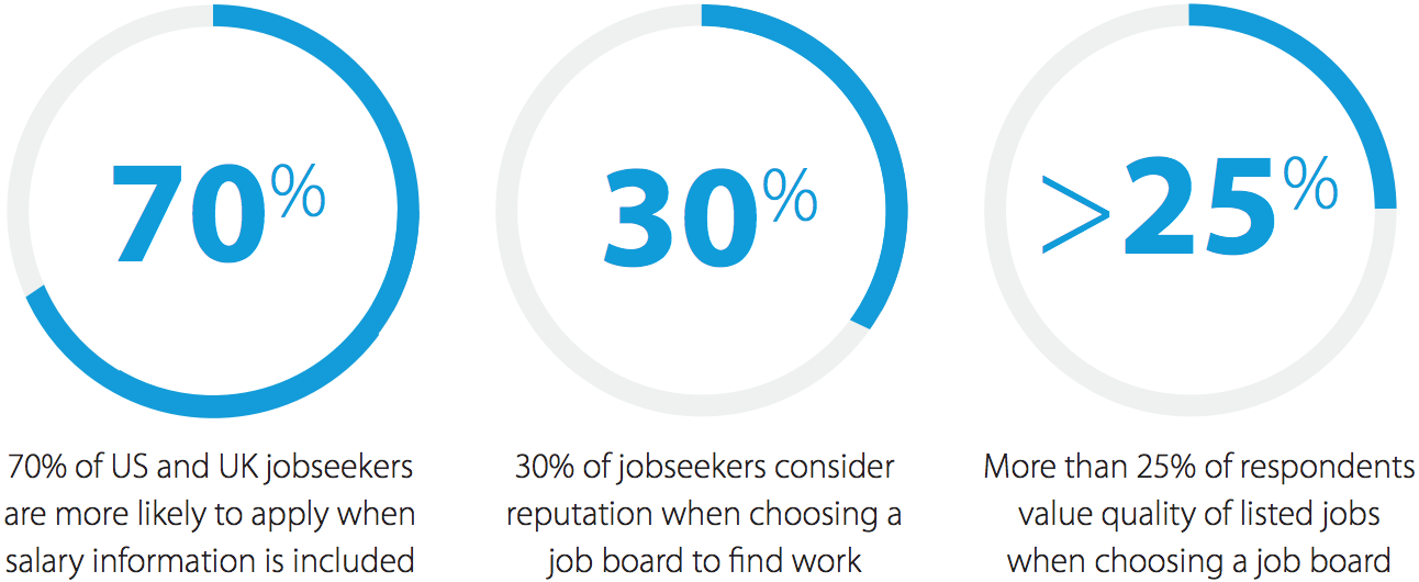 Jobseeker Survey Stats